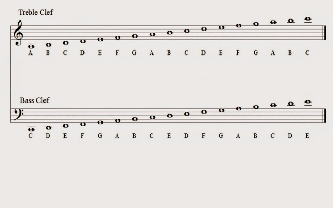 Music Theory Basics Insanely Easy Guide All Musicians Should Learn on Letter B Practice